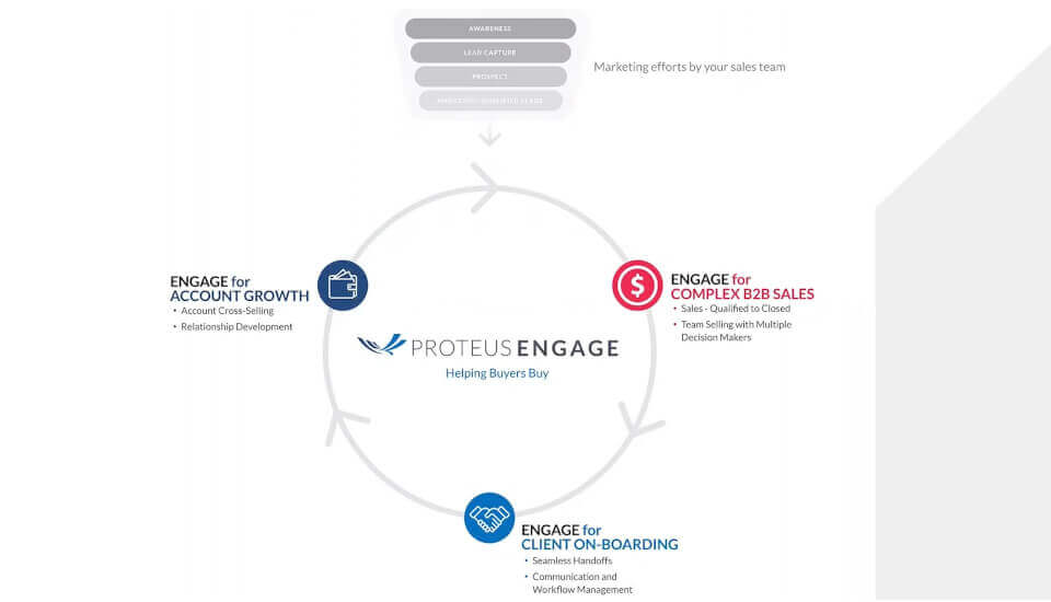 Image for Powering 3 Critical Areas of Buyer Enablement